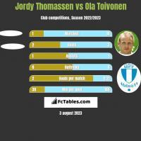Jordy Thomassen vs Ola Toivonen h2h player stats
