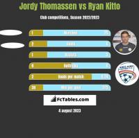 Jordy Thomassen vs Ryan Kitto h2h player stats