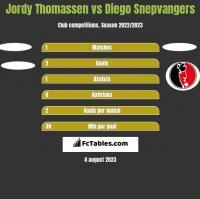 Jordy Thomassen vs Diego Snepvangers h2h player stats
