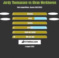 Jordy Thomassen vs Givan Werkhoven h2h player stats