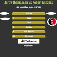 Jordy Thomassen vs Robert Mutzers h2h player stats