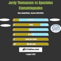 Jordy Thomassen vs Apostolos Stamatelopoulos h2h player stats