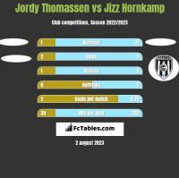 Jordy Thomassen vs Jizz Hornkamp h2h player stats