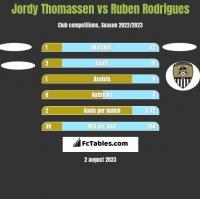 Jordy Thomassen vs Ruben Rodrigues h2h player stats
