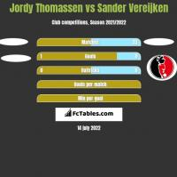 Jordy Thomassen vs Sander Vereijken h2h player stats