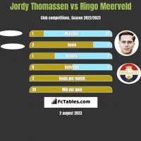 Jordy Thomassen vs Ringo Meerveld h2h player stats