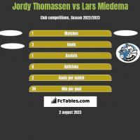 Jordy Thomassen vs Lars Miedema h2h player stats