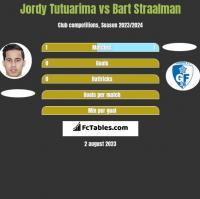 Jordy Tutuarima vs Bart Straalman h2h player stats