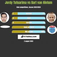 Jordy Tutuarima vs Bart van Hintum h2h player stats