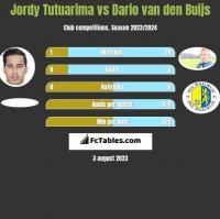 Jordy Tutuarima vs Dario van den Buijs h2h player stats
