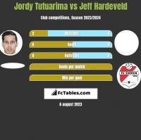 Jordy Tutuarima vs Jeff Hardeveld h2h player stats