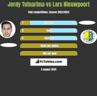 Jordy Tutuarima vs Lars Nieuwpoort h2h player stats