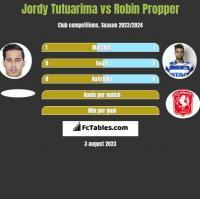 Jordy Tutuarima vs Robin Propper h2h player stats