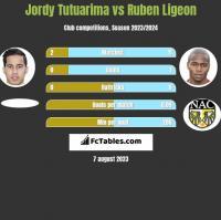 Jordy Tutuarima vs Ruben Ligeon h2h player stats