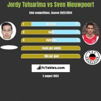 Jordy Tutuarima vs Sven Nieuwpoort h2h player stats