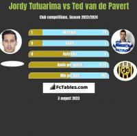 Jordy Tutuarima vs Ted van de Pavert h2h player stats