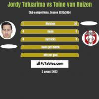 Jordy Tutuarima vs Toine van Huizen h2h player stats