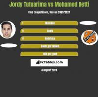 Jordy Tutuarima vs Mohamed Betti h2h player stats