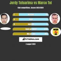 Jordy Tutuarima vs Marco Tol h2h player stats