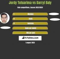 Jordy Tutuarima vs Darryl Baly h2h player stats