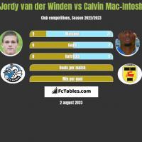Jordy van der Winden vs Calvin Mac-Intosh h2h player stats