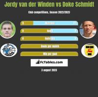 Jordy van der Winden vs Doke Schmidt h2h player stats
