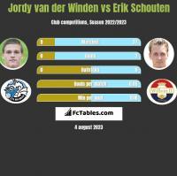 Jordy van der Winden vs Erik Schouten h2h player stats