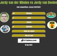 Jordy van der Winden vs Jordy van Deelen h2h player stats