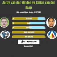 Jordy van der Winden vs Kelian van der Kaap h2h player stats