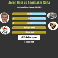 Joren Dom vs Aboubakar Keita h2h player stats