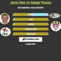 Joren Dom vs Euloge Fessou h2h player stats