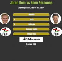 Joren Dom vs Koen Persoons h2h player stats