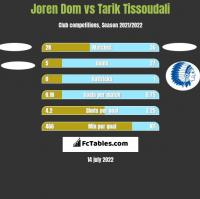 Joren Dom vs Tarik Tissoudali h2h player stats