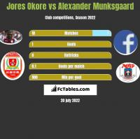 Jores Okore vs Alexander Munksgaard h2h player stats