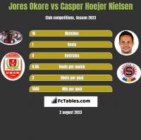 Jores Okore vs Casper Hoejer Nielsen h2h player stats