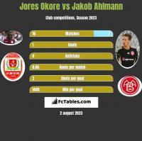 Jores Okore vs Jakob Ahlmann h2h player stats