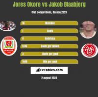Jores Okore vs Jakob Blaabjerg h2h player stats