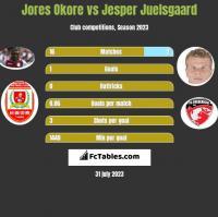 Jores Okore vs Jesper Juelsgaard h2h player stats