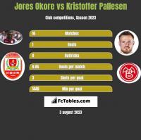 Jores Okore vs Kristoffer Pallesen h2h player stats
