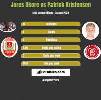 Jores Okore vs Patrick Kristensen h2h player stats