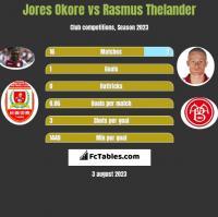 Jores Okore vs Rasmus Thelander h2h player stats