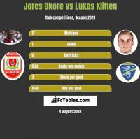 Jores Okore vs Lukas Klitten h2h player stats