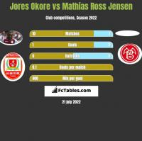 Jores Okore vs Mathias Ross Jensen h2h player stats