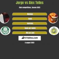 Jorge vs Alex Telles h2h player stats
