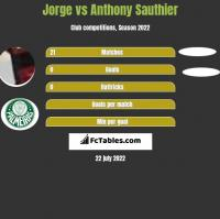 Jorge vs Anthony Sauthier h2h player stats