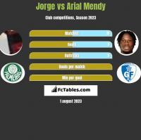 Jorge vs Arial Mendy h2h player stats