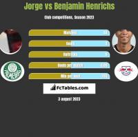 Jorge vs Benjamin Henrichs h2h player stats