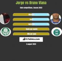 Jorge vs Bruno Viana h2h player stats