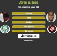 Jorge vs Dede h2h player stats