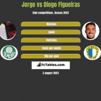 Jorge vs Diogo Figueiras h2h player stats